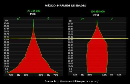 Pirámide de edades
