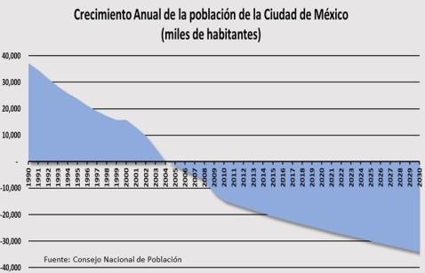 Crecimiento de la Población de la Ciudad de México 1990 a 2030