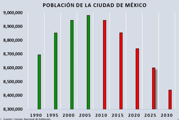 Población de la Ciudad de México 1990 a 2030