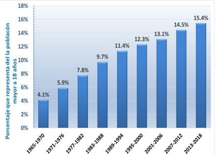 Población en edad de votar agrupada por sexenio 2